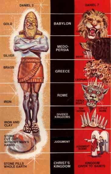 Daniel Four Kingdoms